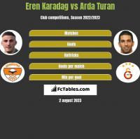 Eren Karadag vs Arda Turan h2h player stats