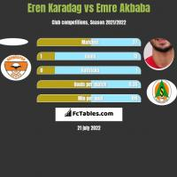 Eren Karadag vs Emre Akbaba h2h player stats