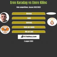 Eren Karadag vs Emre Kilinc h2h player stats
