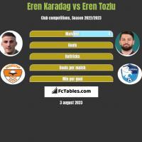 Eren Karadag vs Eren Tozlu h2h player stats