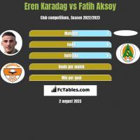 Eren Karadag vs Fatih Aksoy h2h player stats