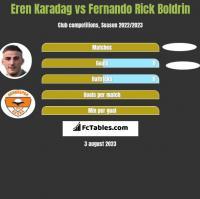 Eren Karadag vs Fernando Rick Boldrin h2h player stats
