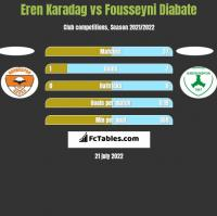 Eren Karadag vs Fousseyni Diabate h2h player stats