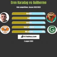 Eren Karadag vs Guilherme h2h player stats