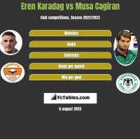 Eren Karadag vs Musa Cagiran h2h player stats