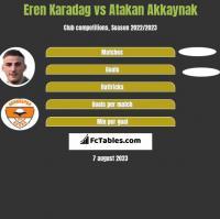 Eren Karadag vs Atakan Akkaynak h2h player stats