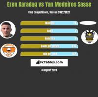 Eren Karadag vs Yan Medeiros Sasse h2h player stats