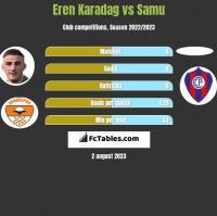 Eren Karadag vs Samu h2h player stats