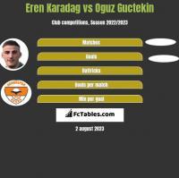Eren Karadag vs Oguz Guctekin h2h player stats
