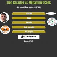 Eren Karadag vs Muhammet Celik h2h player stats