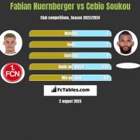 Fabian Nuernberger vs Cebio Soukou h2h player stats
