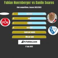 Fabian Nuernberger vs Danilo Soares h2h player stats