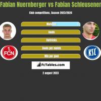 Fabian Nuernberger vs Fabian Schleusener h2h player stats