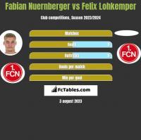 Fabian Nuernberger vs Felix Lohkemper h2h player stats
