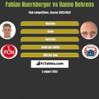 Fabian Nuernberger vs Hanno Behrens h2h player stats