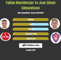 Fabian Nuernberger vs Joan Simun Edmundsson h2h player stats