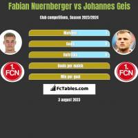Fabian Nuernberger vs Johannes Geis h2h player stats