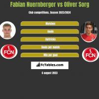 Fabian Nuernberger vs Oliver Sorg h2h player stats