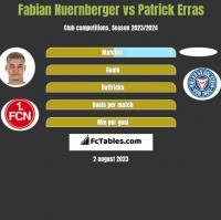 Fabian Nuernberger vs Patrick Erras h2h player stats