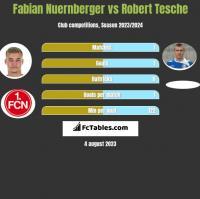 Fabian Nuernberger vs Robert Tesche h2h player stats