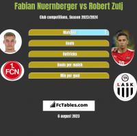 Fabian Nuernberger vs Robert Zulj h2h player stats