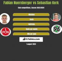Fabian Nuernberger vs Sebastian Kerk h2h player stats
