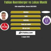 Fabian Nuernberger vs Lukas Muehl h2h player stats