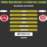 Fabian Nuernberger vs Anderson Lucoqui h2h player stats