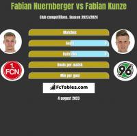 Fabian Nuernberger vs Fabian Kunze h2h player stats