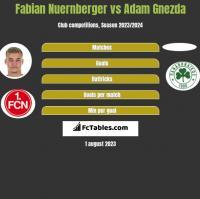 Fabian Nuernberger vs Adam Gnezda h2h player stats