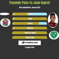 Facundo Pons vs Juan Kaprof h2h player stats