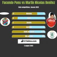 Facundo Pons vs Martin Nicolas Benitez h2h player stats