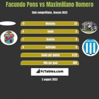 Facundo Pons vs Maximiliano Romero h2h player stats