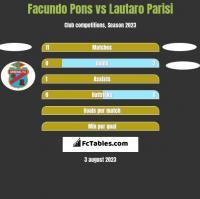 Facundo Pons vs Lautaro Parisi h2h player stats