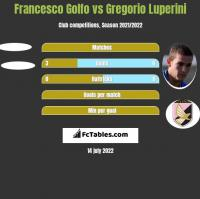 Francesco Golfo vs Gregorio Luperini h2h player stats