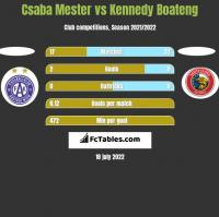 Csaba Mester vs Kennedy Boateng h2h player stats