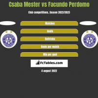 Csaba Mester vs Facundo Perdomo h2h player stats