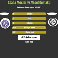 Csaba Mester vs Vesel Demaku h2h player stats