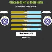 Csaba Mester vs Niels Hahn h2h player stats