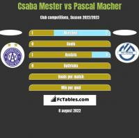 Csaba Mester vs Pascal Macher h2h player stats