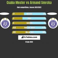 Csaba Mester vs Armand Smrcka h2h player stats