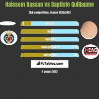 Haissem Hassan vs Baptiste Guillaume h2h player stats