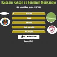 Haissem Hassan vs Benjamin Moukandjo h2h player stats