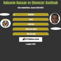 Haissem Hassan vs Ebenezer Assifuah h2h player stats