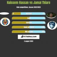 Haissem Hassan vs Jamal Thiare h2h player stats