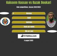Haissem Hassan vs Razak Boukari h2h player stats