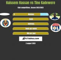 Haissem Hassan vs Tino Kadewere h2h player stats