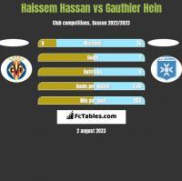 Haissem Hassan vs Gauthier Hein h2h player stats