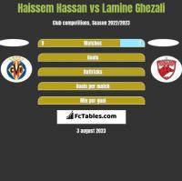 Haissem Hassan vs Lamine Ghezali h2h player stats