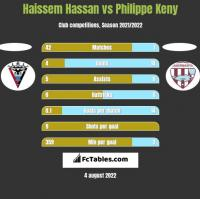 Haissem Hassan vs Philippe Keny h2h player stats